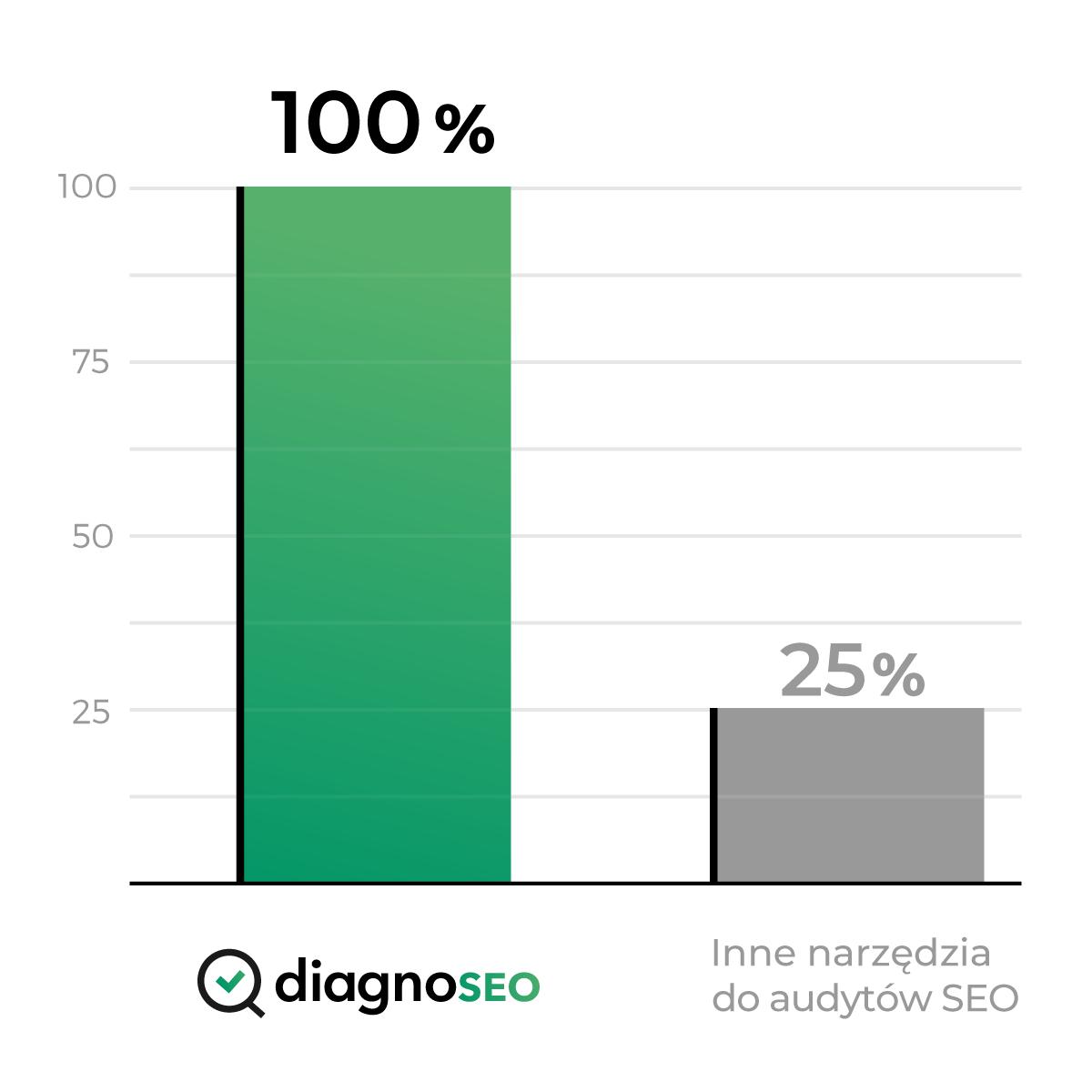 DiagnoSEO - porównanie narzędzi SEO